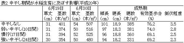 中干し期間が水稲生育に及ぼす影響(平成20年)