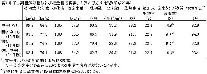 中干し期間が終了及び収量構成要素、品質に及ぼす影響(平成20年)