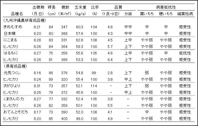 暖地の主な高温耐性品種の特性一覧