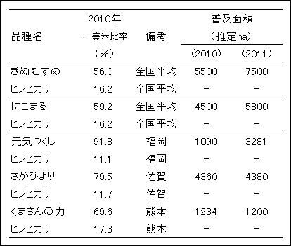 主な高温耐性品種の一等米比率と普及面積