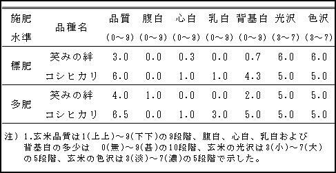 高温登熟年(2010年)における玄米の外観品質