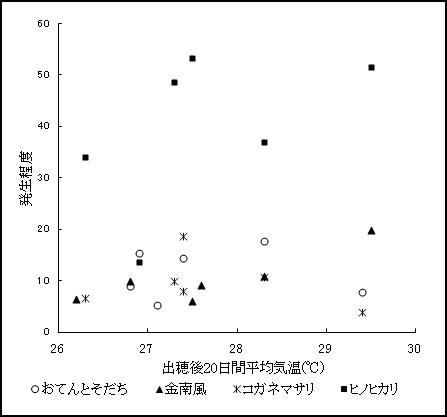 出穂後平均気温と背白基部白粒発生程度