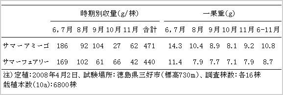 「サマーアミーゴ」の時期別収量と一果重