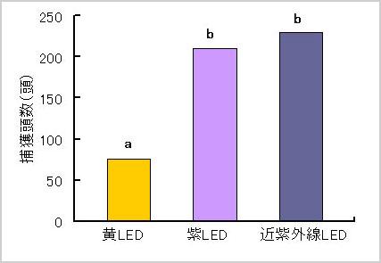 LEDの種類別捕獲頭数