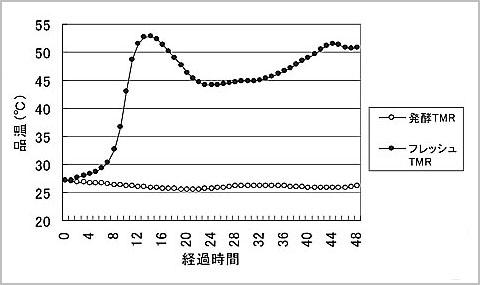 発酵TMR開封後およびフレッシュTMR調製後の温度変化