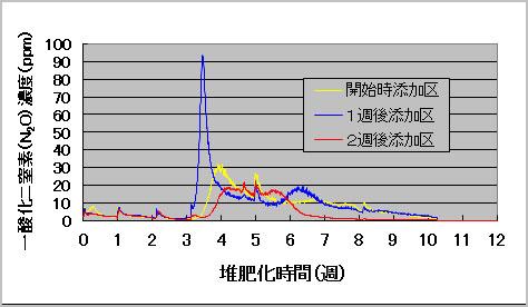 完熟堆肥の表面散布による一酸化二窒素の抑制効果(週1回切返し)